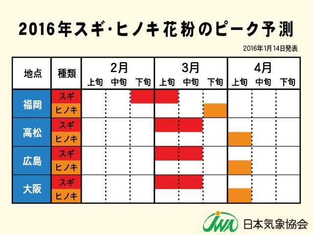 2016年スギヒノキ花粉ピーク予想西日本編20160114ver