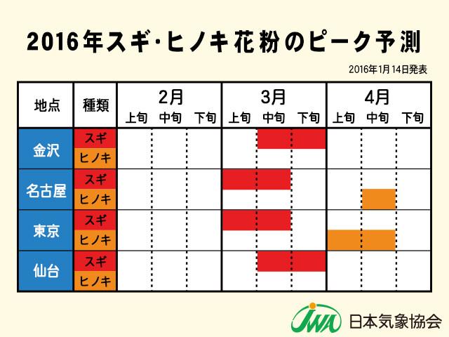 2016年スギヒノキ花粉ピーク予想東日本20160114ver