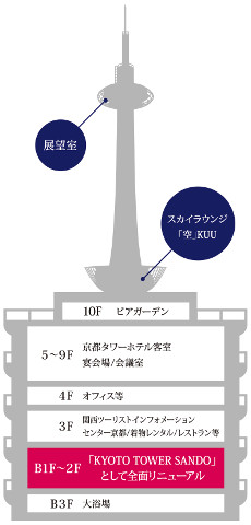 京都タワービルフロア構成20161229