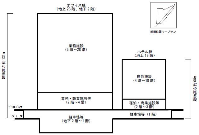 川崎駅西口開発計画の計画建物断面図20170115