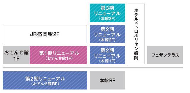 盛岡駅ビルフェザンリニューアル全体イメージ20170227