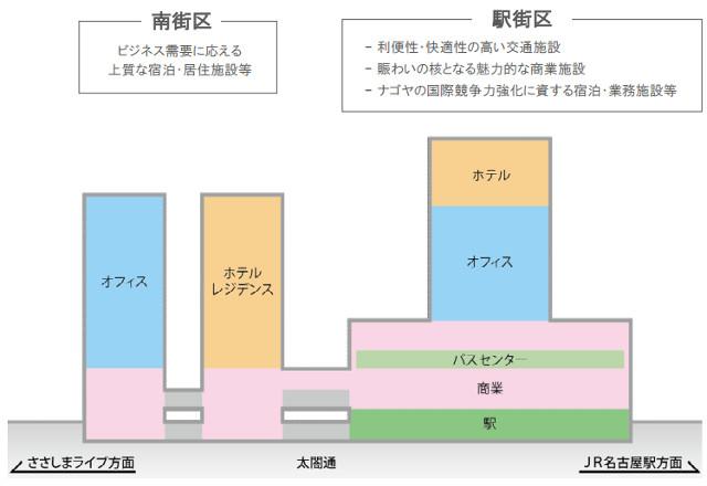 名鉄名古屋駅地区再開発施設用途案20150323
