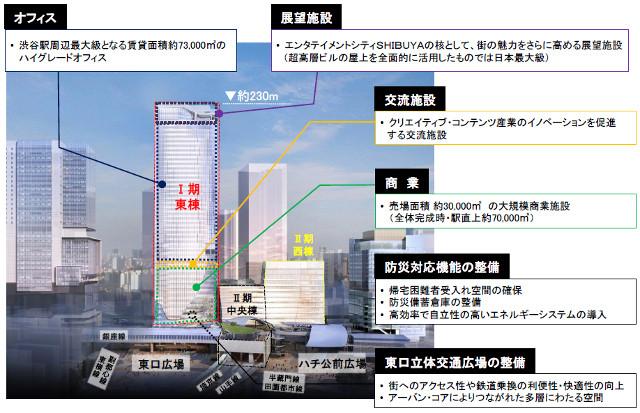 渋谷スクランブルスクエアフロア概要20170802