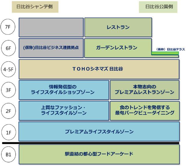 東京ミッドタウン日比谷商業施設フロア構成20170904_2