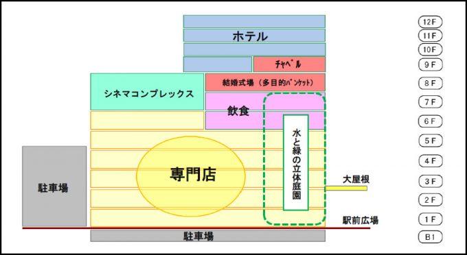 熊本駅ビルフロア構成イメージ20171108
