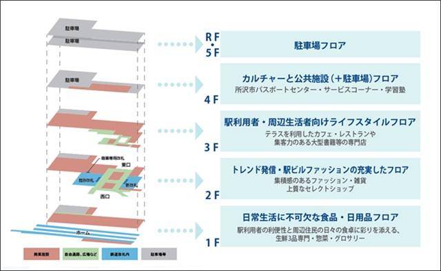 フロア構成図(II期開業を含む)