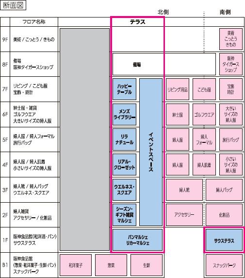 阪急梅田本店建て替え後フロア構成20180410