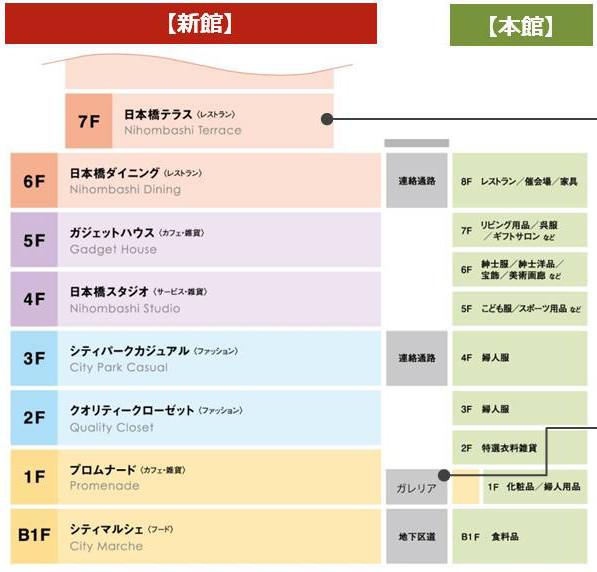 日本橋高島屋SC新館本館フロア構成20180528