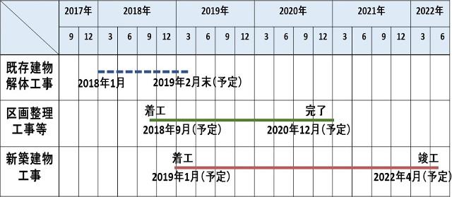 ドンキホーテ渋谷区道玄坂二丁目開発計画仮称_スケジュール表20180813
