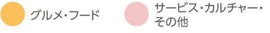 阪急西宮ガーデンズゲート館_フロアマップ_業態色分け20181109
