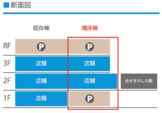 イオンモール名取_増床リニューアル後の断面図20190303