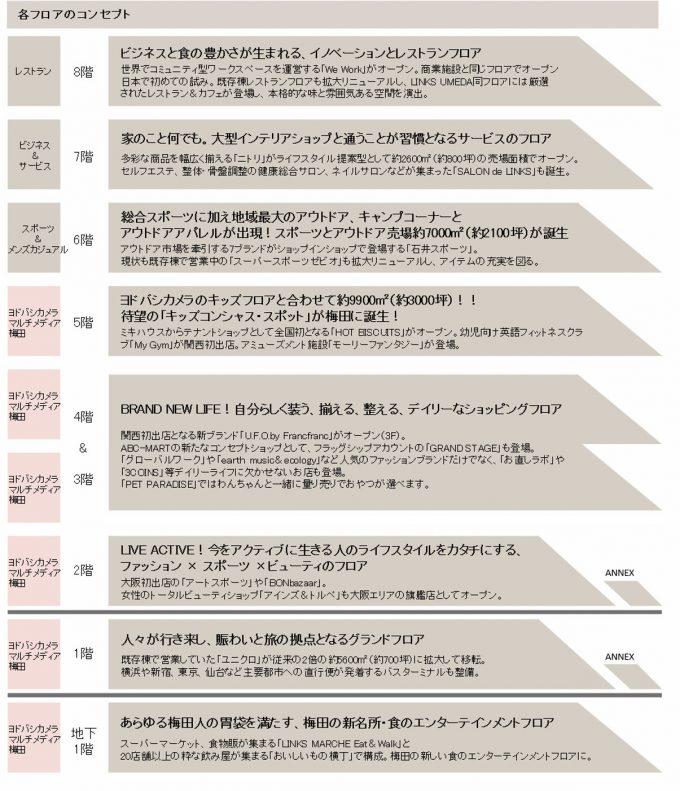 リンクス梅田フロア構成1205_20191105