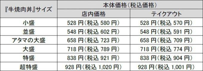 吉野家_牛焼肉丼_価格表_1205_20210227